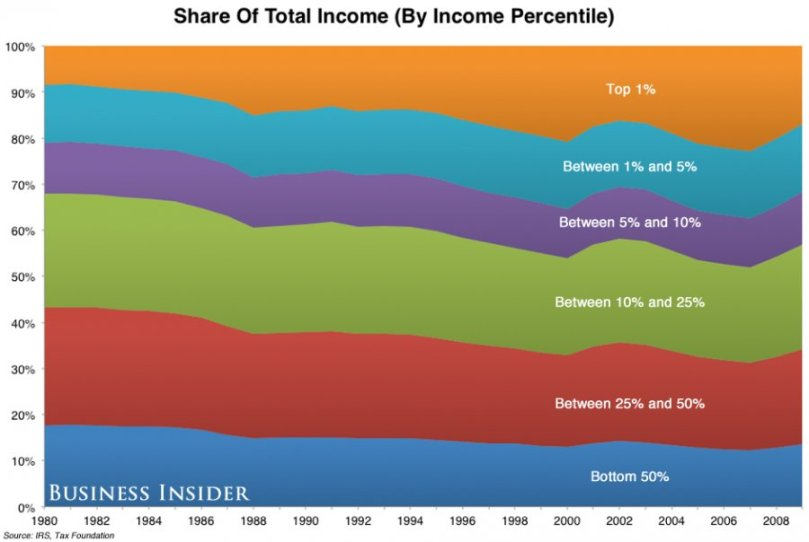 Share of Income by Percentage of Whole