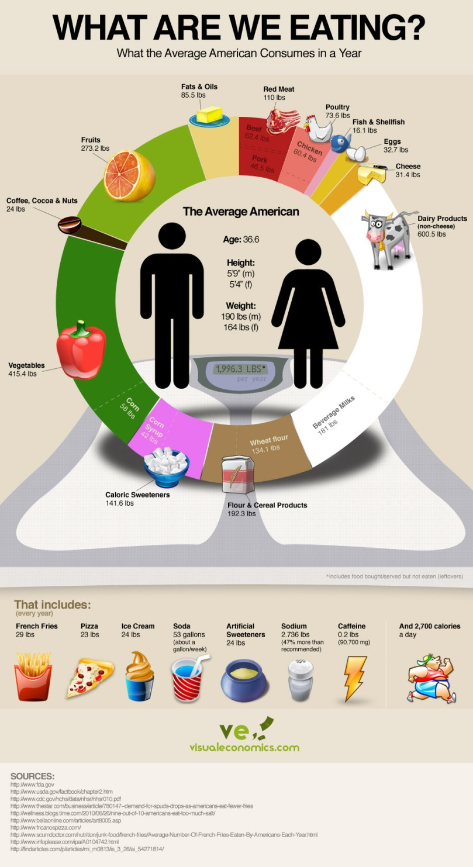 average american food consumption
