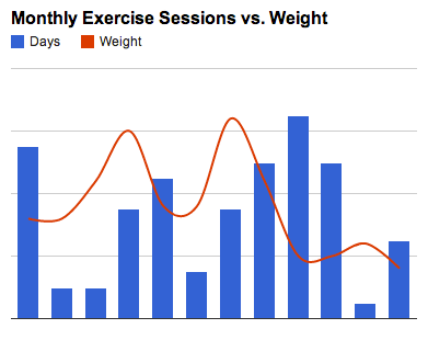 Monthly exercise vs weight