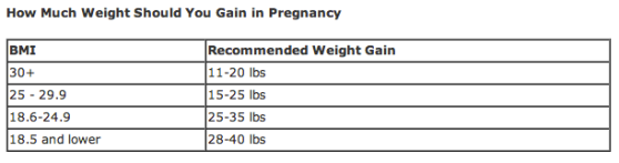 How much weight should a woman gain during pregnancy?