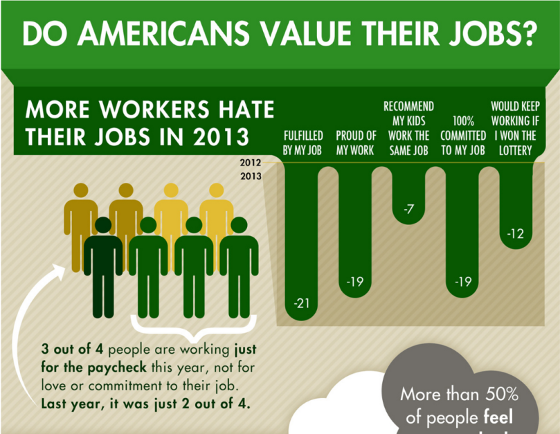 Do American Value Their Jobs?